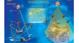GAGAN Satellite Navigation System