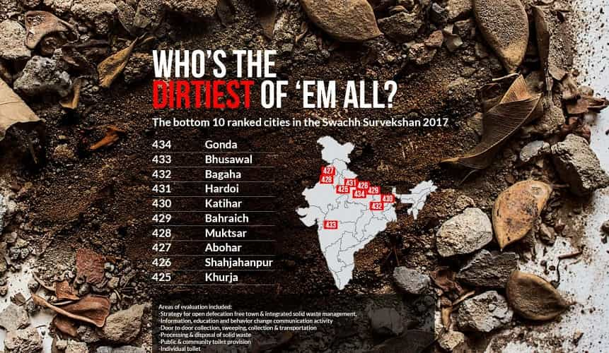 dirtiest city in india
